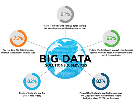 Big Data Solutions And Services