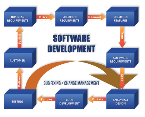 Software Development & Consulting